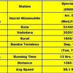 New Rajdhani Express-Delhi–Mumbai Route,Tentative timings, Catering services and Fare Structure