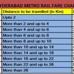 HYDERABAD METRO RAIL FARE CHART
