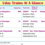 Uday Trains List