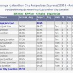 New Antyodaya Express Jalandhar-Darbhanga (Train No.22551/22552) Route, Time Table,Features and Fare